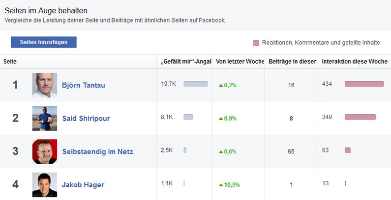Facebook-Insights-Konkurrenzanalyse